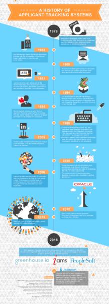Infographic History of ATS 06 31 1 - #ProfilesThatPOP.com